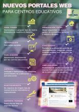 Infografía sobre las nuevas Webs de Centros Educativos